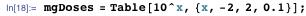 mgDoses = Table[10^x, {x, -2, 2, 0.1}]