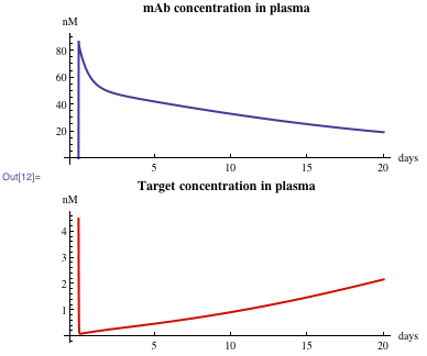 Plots of mAb concentration in plasma and target concentration in plasma