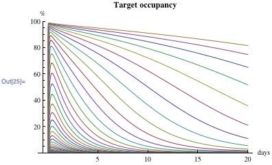 Target occupancy