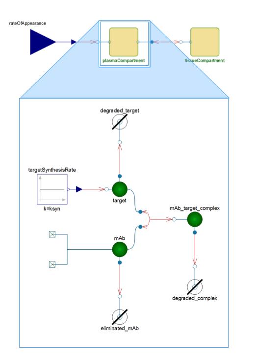 Model built in Wolfram SystemModeler