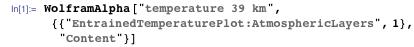 "WolframAlpha[""temperature 39 km"",  {{""EntrainedTemperaturePlot:AtmosphericLayers"", 1}, ""Content""}]"