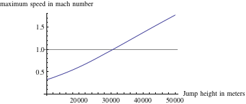 Comparing the maximum speed mach number by the jump height in meters