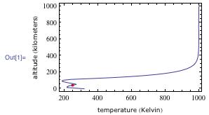 Entrained temperature plot