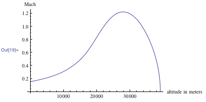 Plot of the local Mach number