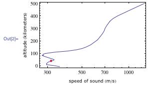 Entrained sound plot