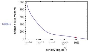 Entrained density plot