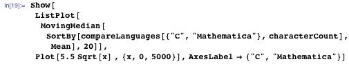 Comparing Mathematica to C