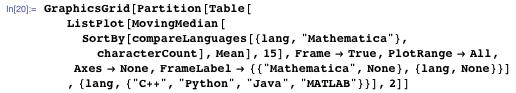 Comparing Mathematica to C++, Python, Java, and MATLAB