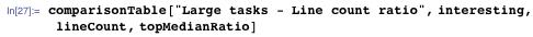 Large tasks - Line count ratio