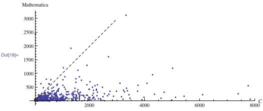 Mathematica versus C data