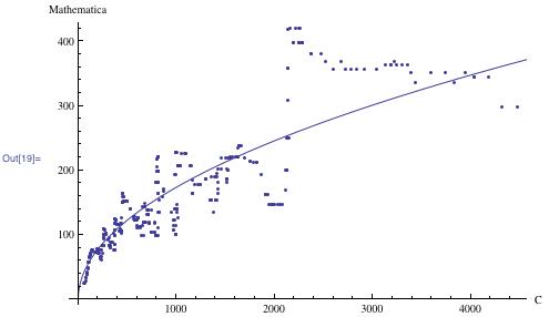 Mathematica versus C