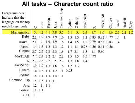 All tasks - Character count ratio