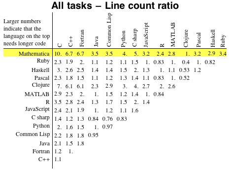 All tasks - Line count ratio