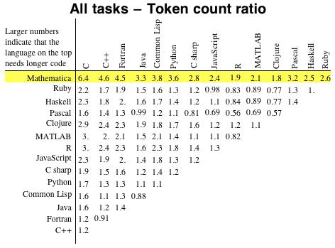 All tasks - Token count ratio