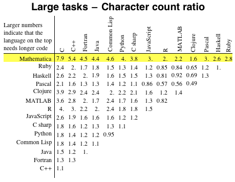 Large tasks - Character count ratio