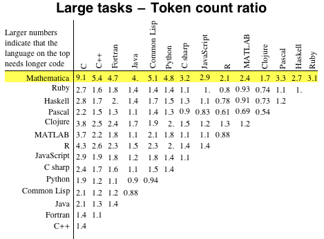 Large tasks - Token count ratio