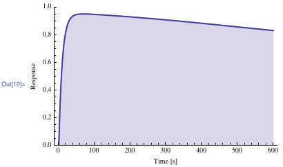 Plot of the modified cellular response