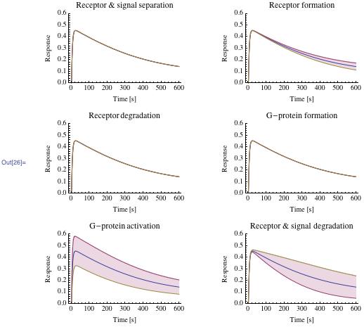 Multiple plots of data