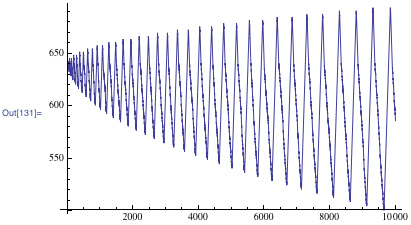 ListLinePlot showing a rule with irregular head movement