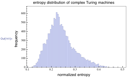 entropy distribution of complex Turing machines