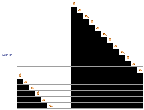Rule with a periodic boundary