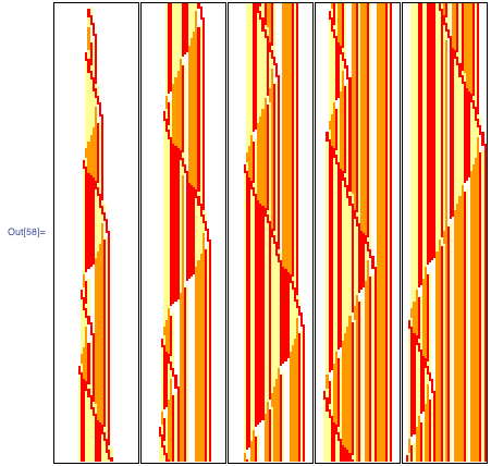 Turing machine with quasi-periodicity