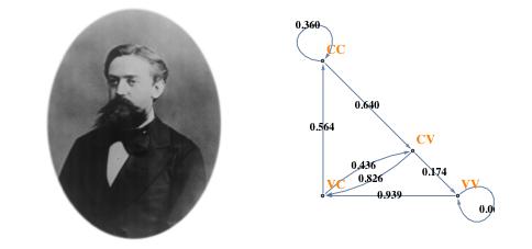 Andrey A. Markov and a Markov Chain