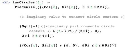 Making the curve coordinates purely imaginary