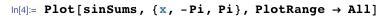 Plot[sinSums, {x, -Pi, Pi}, PlotRange → All]