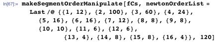 makeSegmentOrderManipulate[fCs, newtonOrderList =   Last /@ {{1, 12}, {2, 100}, {3, 60}, {4, 24}, {5, 16}, {6, 16}, {7,       12}, {8, 8}, {9, 8}, {10, 10}, {11, 6}, {12, 6},                       {13, 4}, {14, 8}, {15, 8}, {16, 4}}, 120]