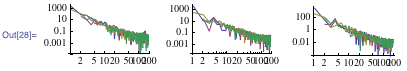 Log-log-plot of the absolute values of the Fourier series coefficient for the first three curves