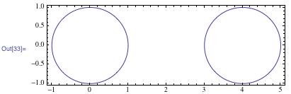 Plot of two circles