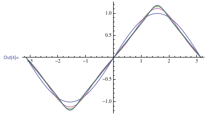 Plot of the sequence of sine functions