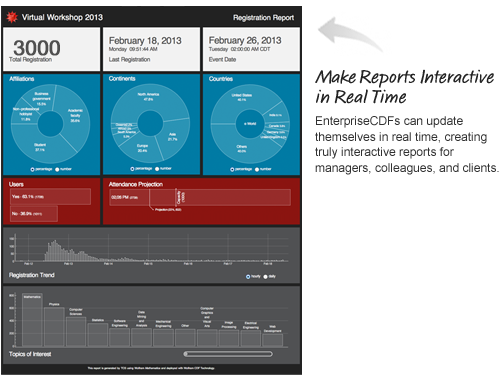 Make Reports Interactive in Real Time