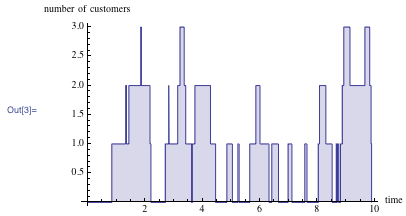 Plot showing the number of customers in the system at any given time during the first 10 minutes
