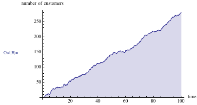 Plot showing the number of waiting customers over time