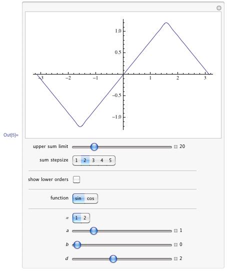 Demonstrating general shape curves