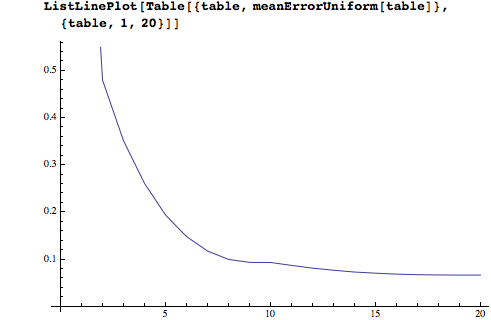 ListLinePlot of the error as a function