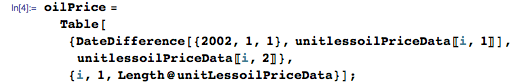 oilPrice =    Table[{DateDifference[{2002, 1, 1}, unitlessoilPriceData[[i, 1]]], unitlessoilPriceData[[i, 2]]}, {i, 1, Length@unitLessoilPriceData}];
