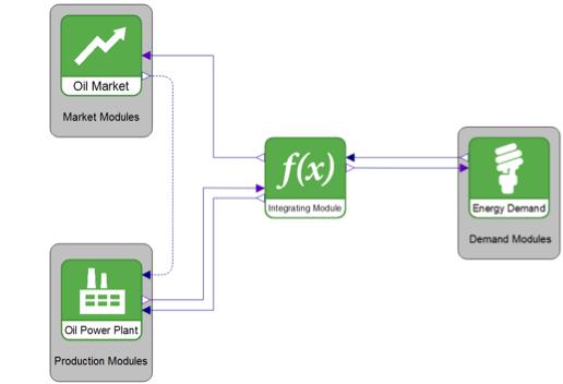Oil market model