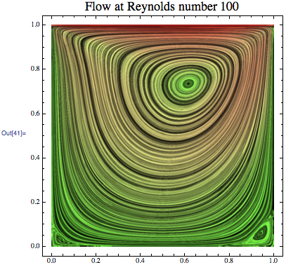 Very attractive flow visualization