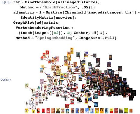 Distances between images graph