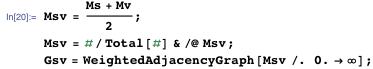 Msv = (Ms + Mv)/2; Msv = #/Total[#] & /@ Msv; Gsv =   WeightedAdjacencyGraph[Msv /. 0. -> \[Infinity]];