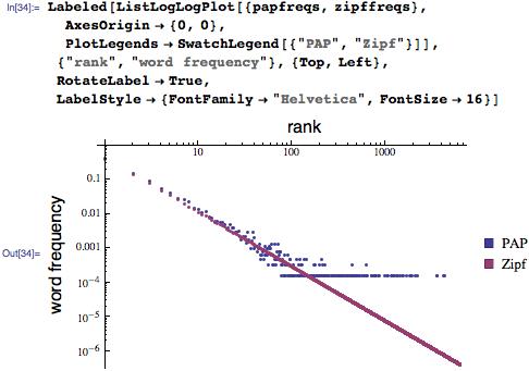 """Labeled[ListLogLogPlot[{papfreqs, zipffreqs}, AxesOrigin -> {0, 0},    PlotLegends -> SwatchLegend[{""""PAP"""", """"Zipf""""}]], {""""rank"""",    """"word frequency""""}, {Top, Left}, RotateLabel -> True, LabelStyle -> {FontFamily -> """"Helvetica"""", FontSize -> 16}]"""