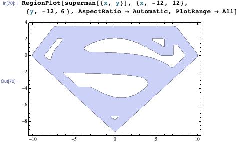 RegionPlot superman