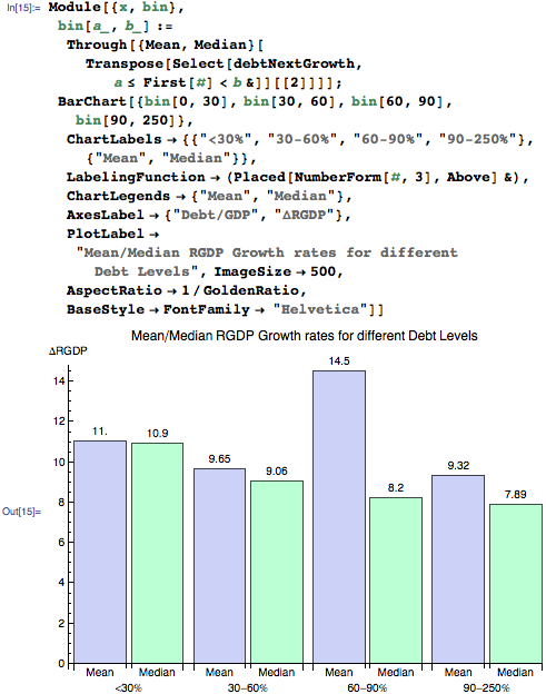 Mean/median RGDP growth rates for different debt levels