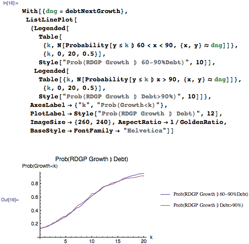 Probability of RDGP growth given debt