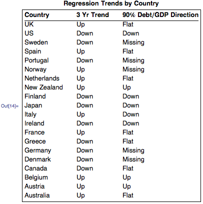 Regression Trends by Country