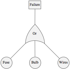 Failure diagram