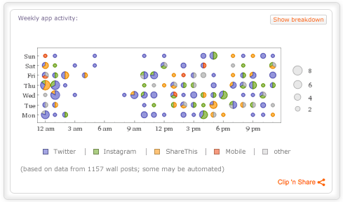Personal Analytics for Facebook